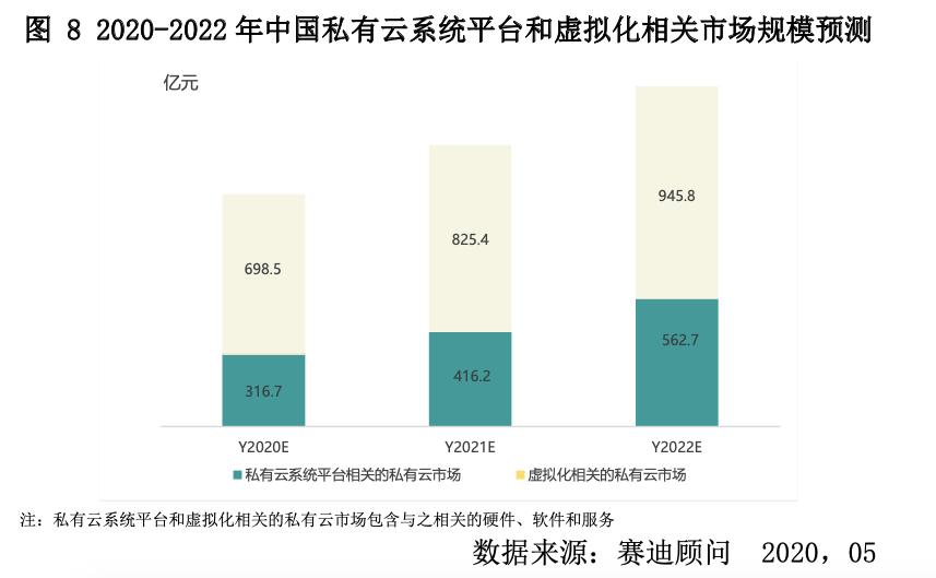 私有云排行_2021私有云平台创新排行榜