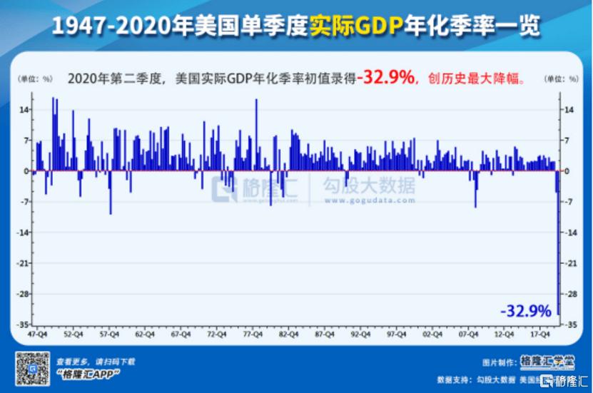 美国季度gdp_美国历年gdp总量图片