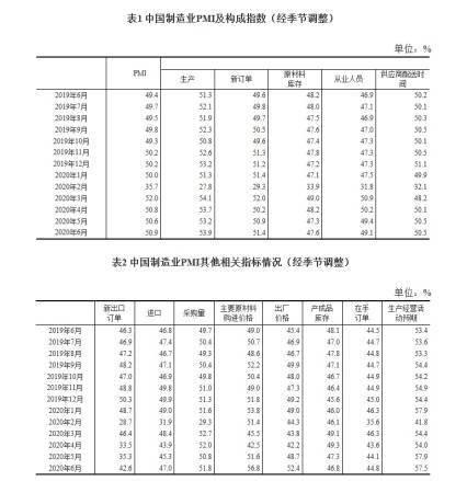 【7月PMI数据31日公布 市场预测连续五月站上荣枯线】
