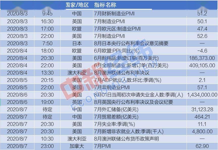 【重磅财经前瞻】中国公布7月贸易差额两大央行利率决议来袭