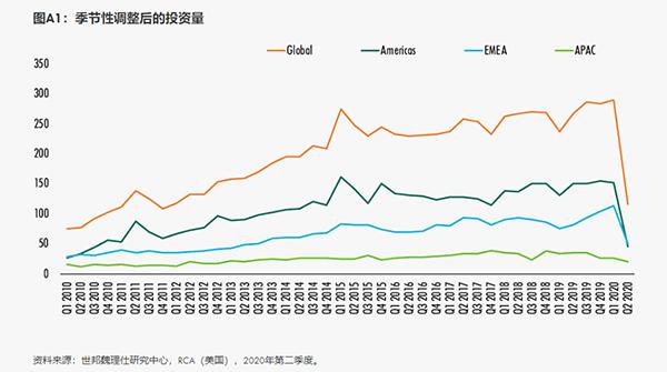 """全球商业地产投资""""断崖式""""下跌,下半年抄底机会来了吗?"""