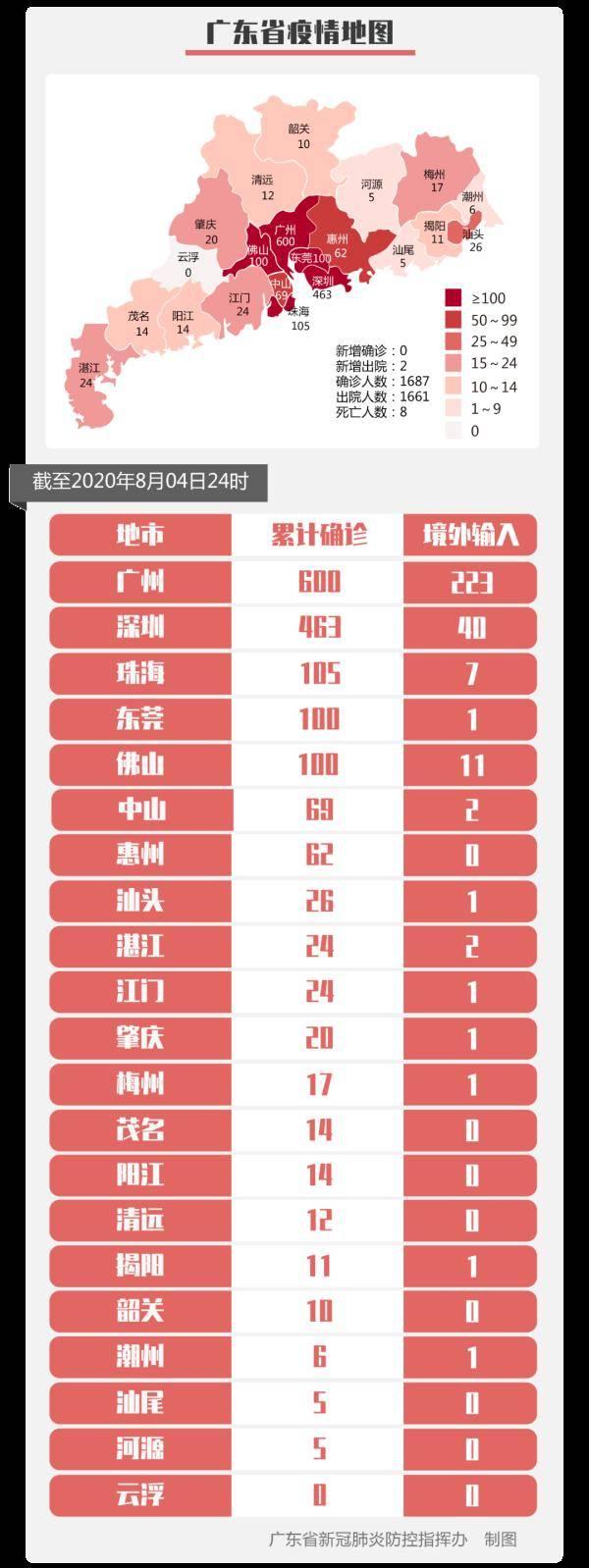 """深圳新增1例无症状感染!香港""""方舱医院""""已收治病人"""