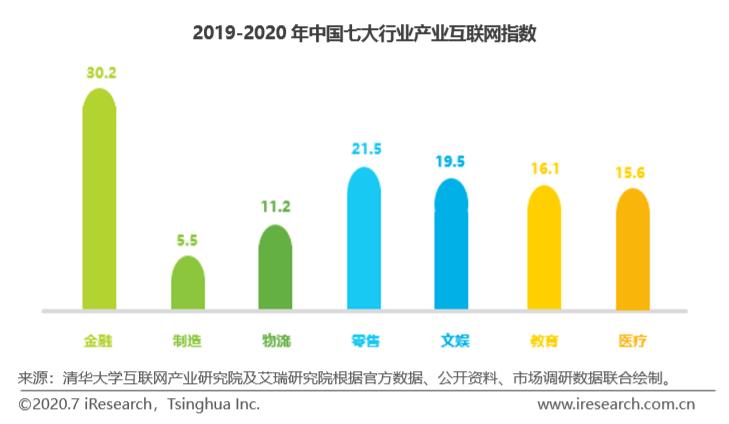 视界|透过7大行业看清中国产业互联网的发展趋势