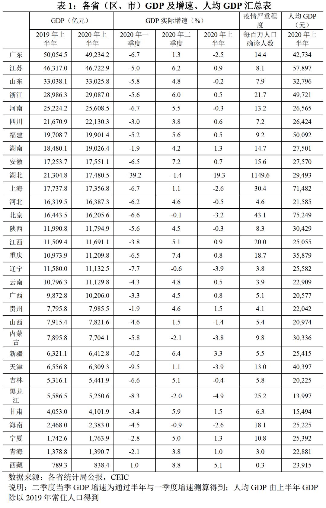 2020上半年gdp各省_2020gdp中国各省排名
