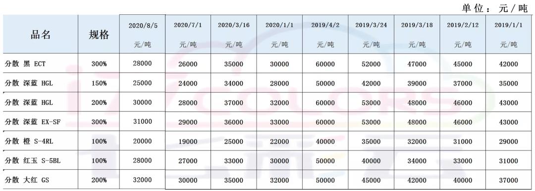 疏散染料价钱最新动态 od体育APP下载(图1)