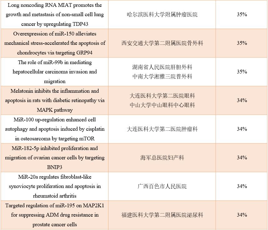 上百篇中国学者论文遭撤稿,涉及众多名校!