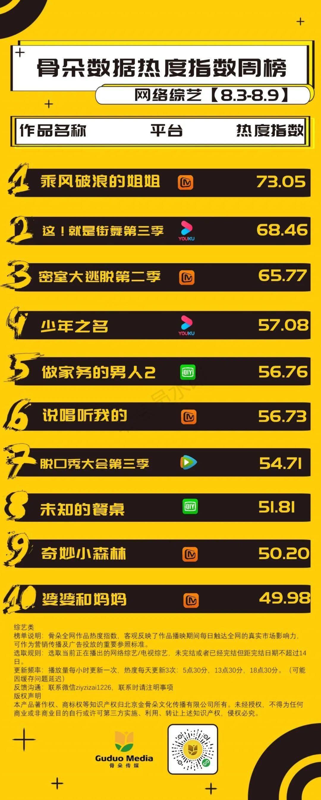 网综周榜丨《乘风破浪的姐姐》持续霸榜,《这!就是街舞3》位居第二