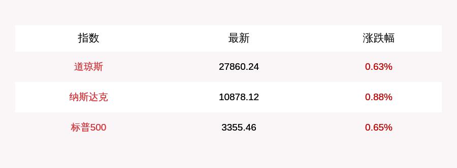 8月12日美股三大指数集体高开,特斯拉涨近7%