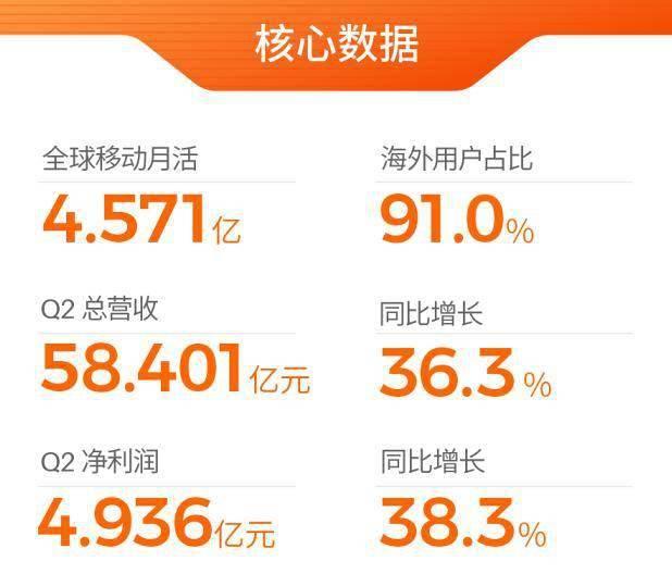 欢聚集团发布二季度财报:营收超58亿,海外用户占比超90%