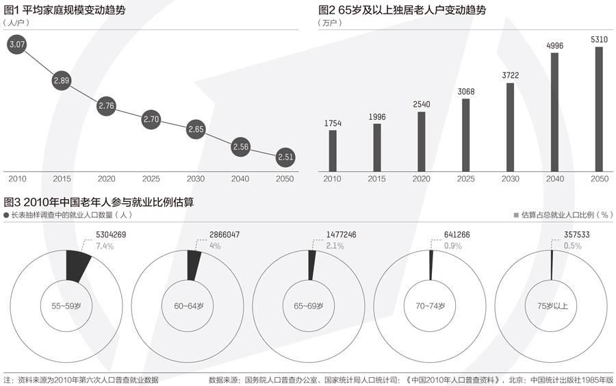 """发掘1.4亿""""60+""""人口潜力,形成二次人口红利"""