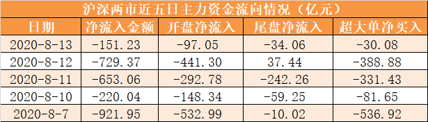 【13日资金路线图】主力资金净流出151亿元 龙虎榜机构抢筹12股
