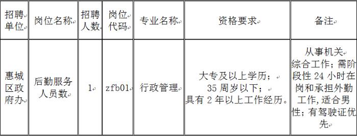 惠城区人口_惠城最多!惠州7县区人口数据公布!