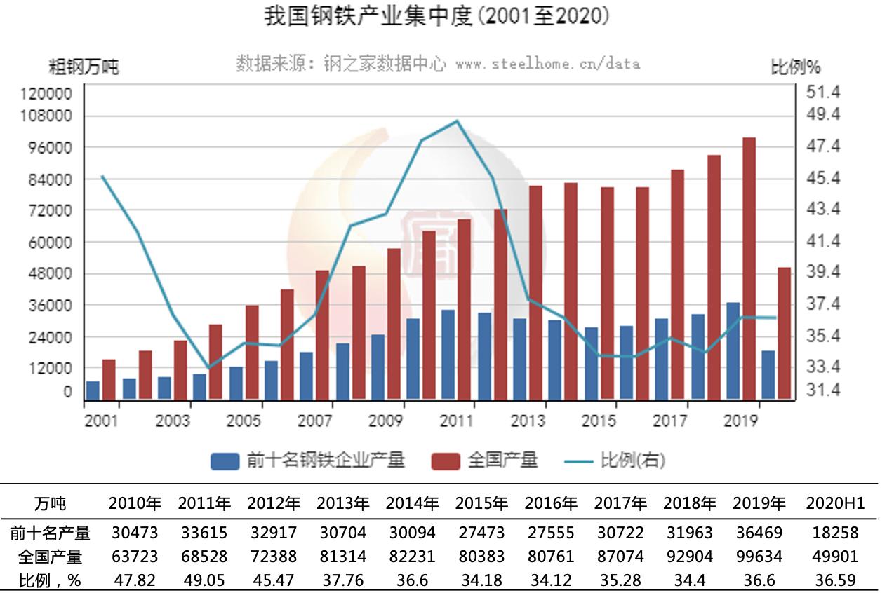 """中国宝武""""免费""""收购太钢集团钢铁行业"""
