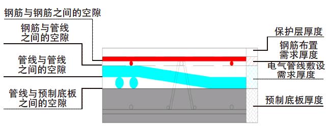 闹心!装配式住宅叠合板总超厚?原因分析与控制措施看这里!
