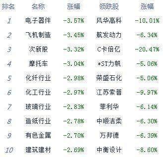 收评:股指单边下行创指跌2.13% 题材概念多数萎靡