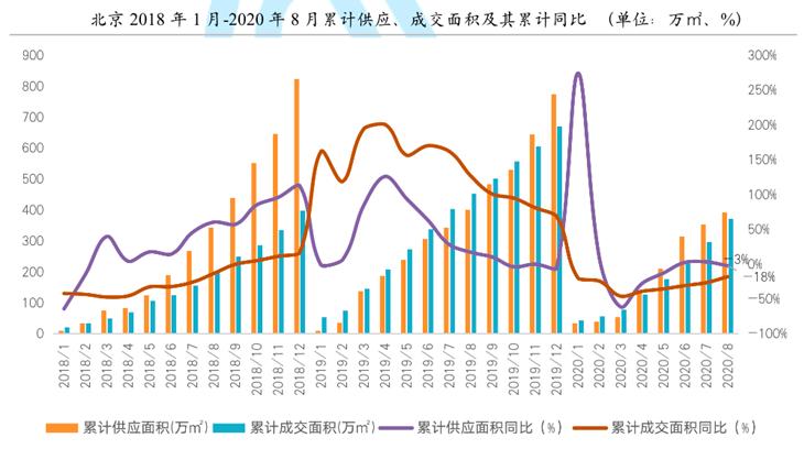 8月北京楼市:新房均价同比下降4%,二手房成交量同比增近五成