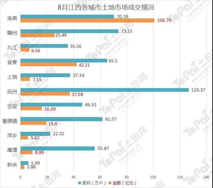 8月江西土地市场火热环比量跌价升南昌土地出让金破百亿