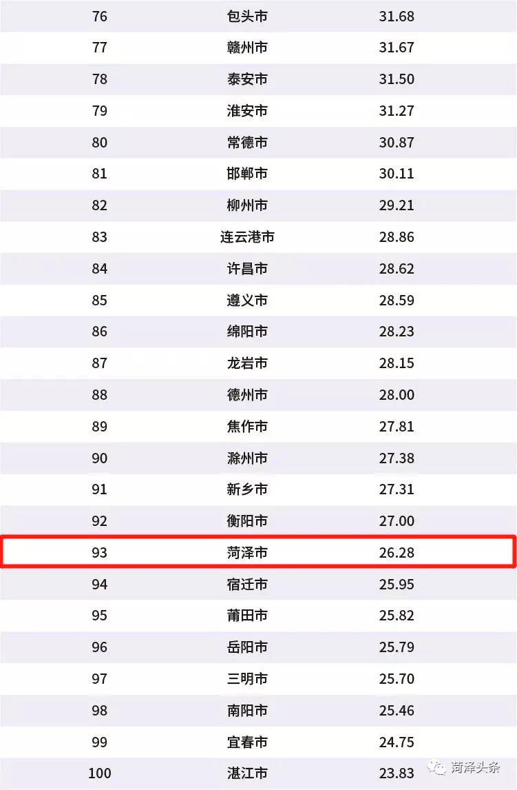 全球gdp前30城2020_2020武汉封城图片(3)