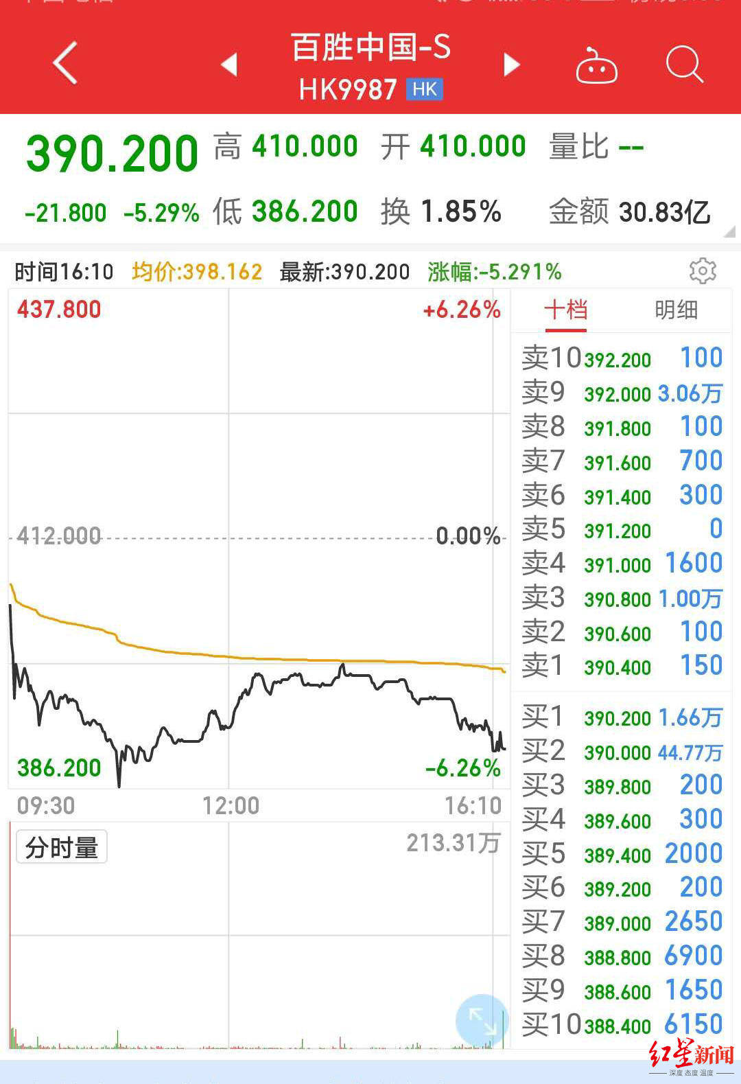 <strong>百胜中国港股首日挂牌跌5%,新投资者浮</strong>