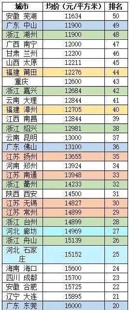 《【天富注册登录】广东流泪,江苏沉默,房价最贵竟然是这个省,11个市全挤入全国前五十》
