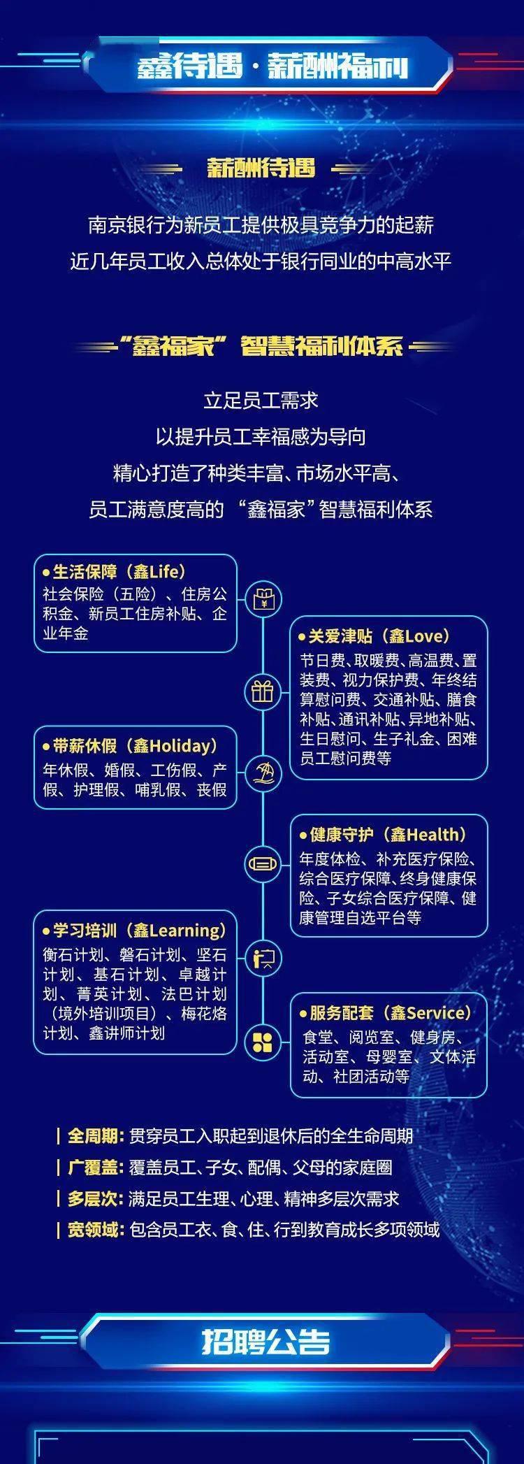 【电竞竞猜官方网站】 南京银行2021届全球校园招聘正式启动(图5)