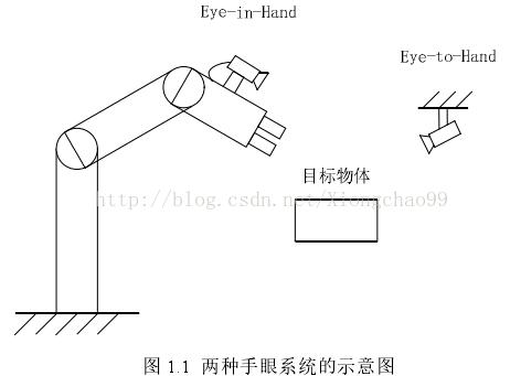 基于视觉伺服的工业机械人系统研究(摄像机标