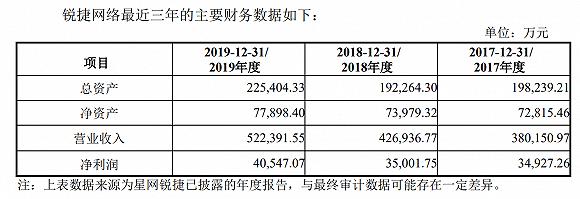 星网锐捷拟分拆子公司创业板上市,中报净利占比超三成