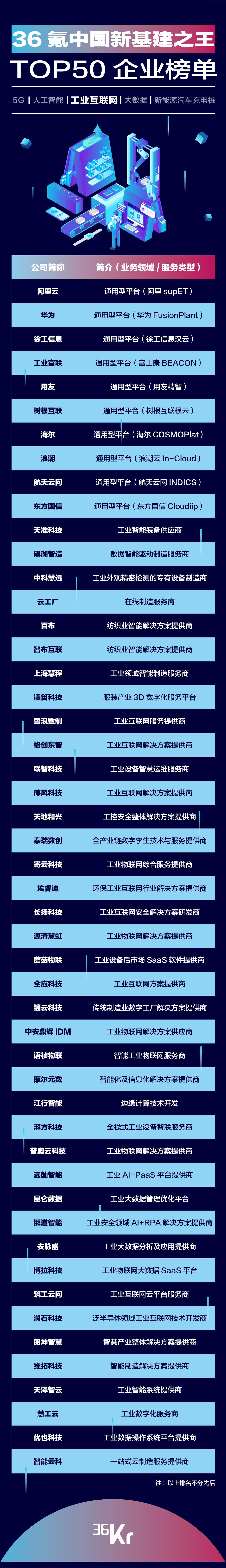 重磅!36氪中国新基建之王「工业互联网领域」TOP50企业揭晓