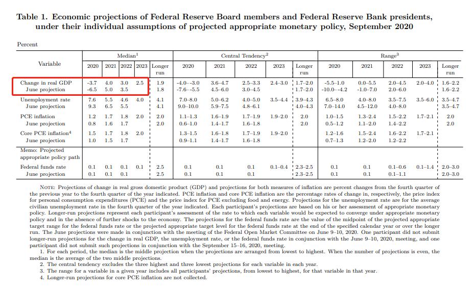 业内震惊:美联储如期按兵不动,预计将维持超低利率直至2023年!