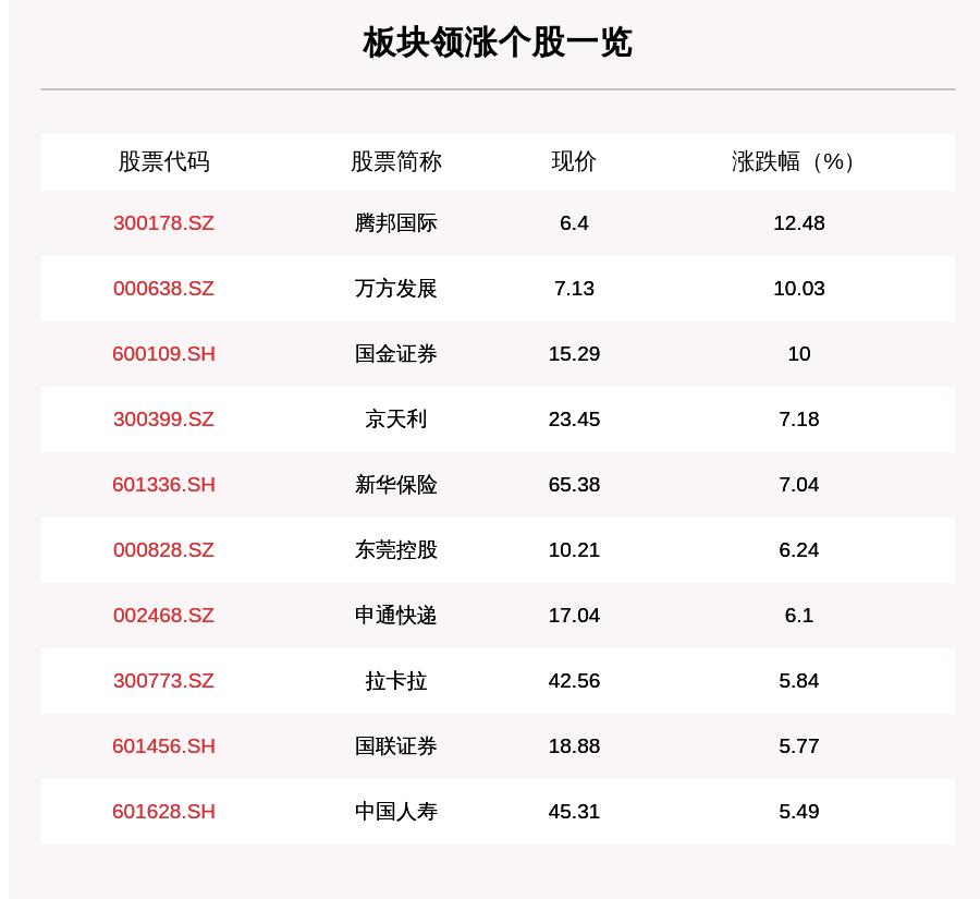 大金融板块走强,196只个股上涨,腾邦国际上涨12.48%