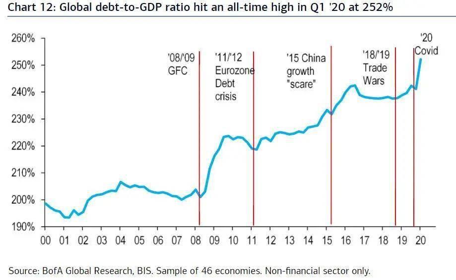 高出GDP150%!全球债务爆炸式增长