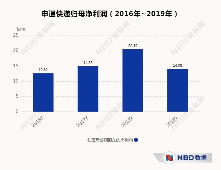 【迎阿里增持股价反大跌 申通快递:相关报道部分内容与事实不符】