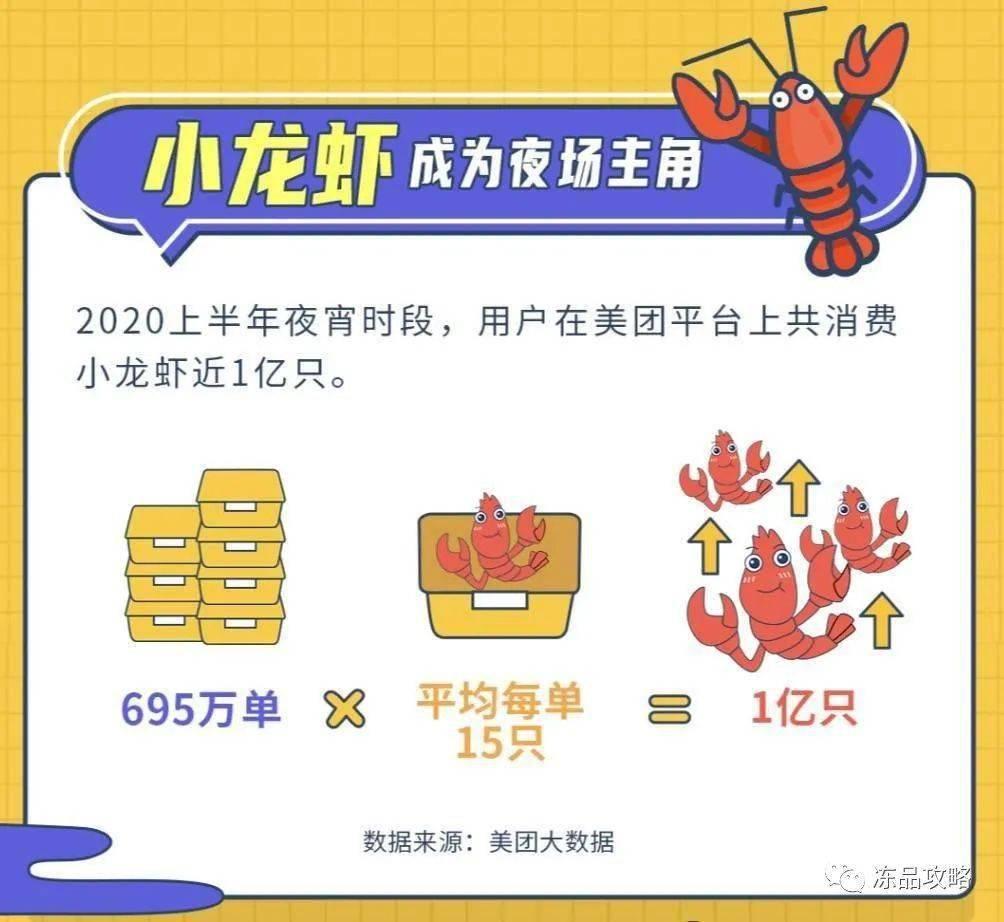 全国首个夜宵指数出炉,小龙虾爬上榜首成吸金王,消费足足超659万单!
