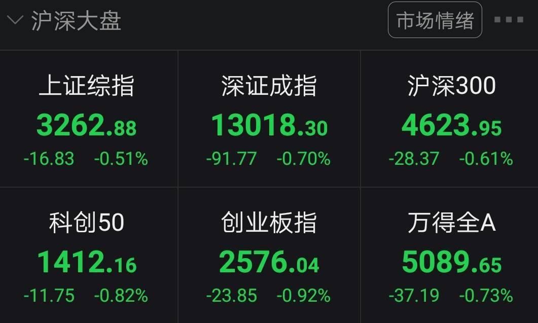 三大股指集体低开:沪指跌0.51% 黄金等板块领跌|