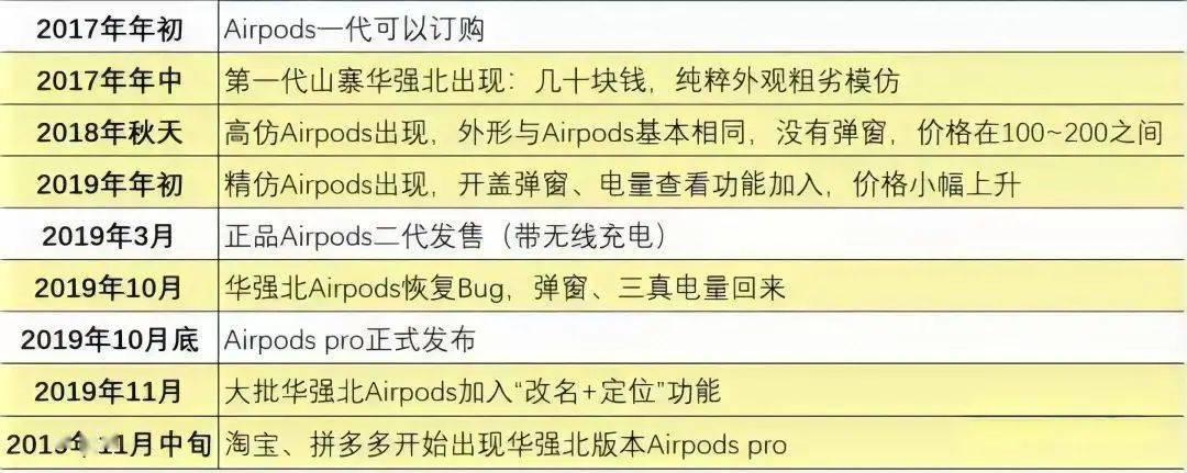 山寨 AirPods ,路子究竟有多野?