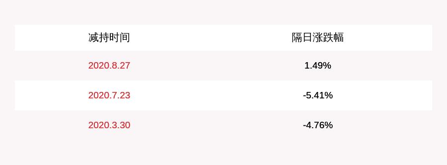 【东北制药:东北制药集团减持约357万股,减持股份数量已过半】