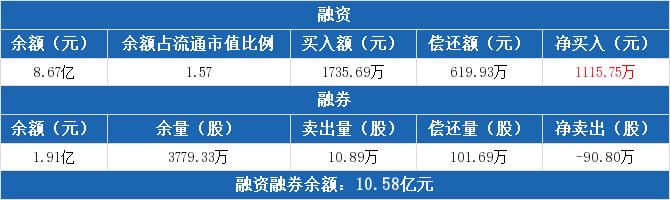 上海电气:融资净买入1115.75万元,融资余