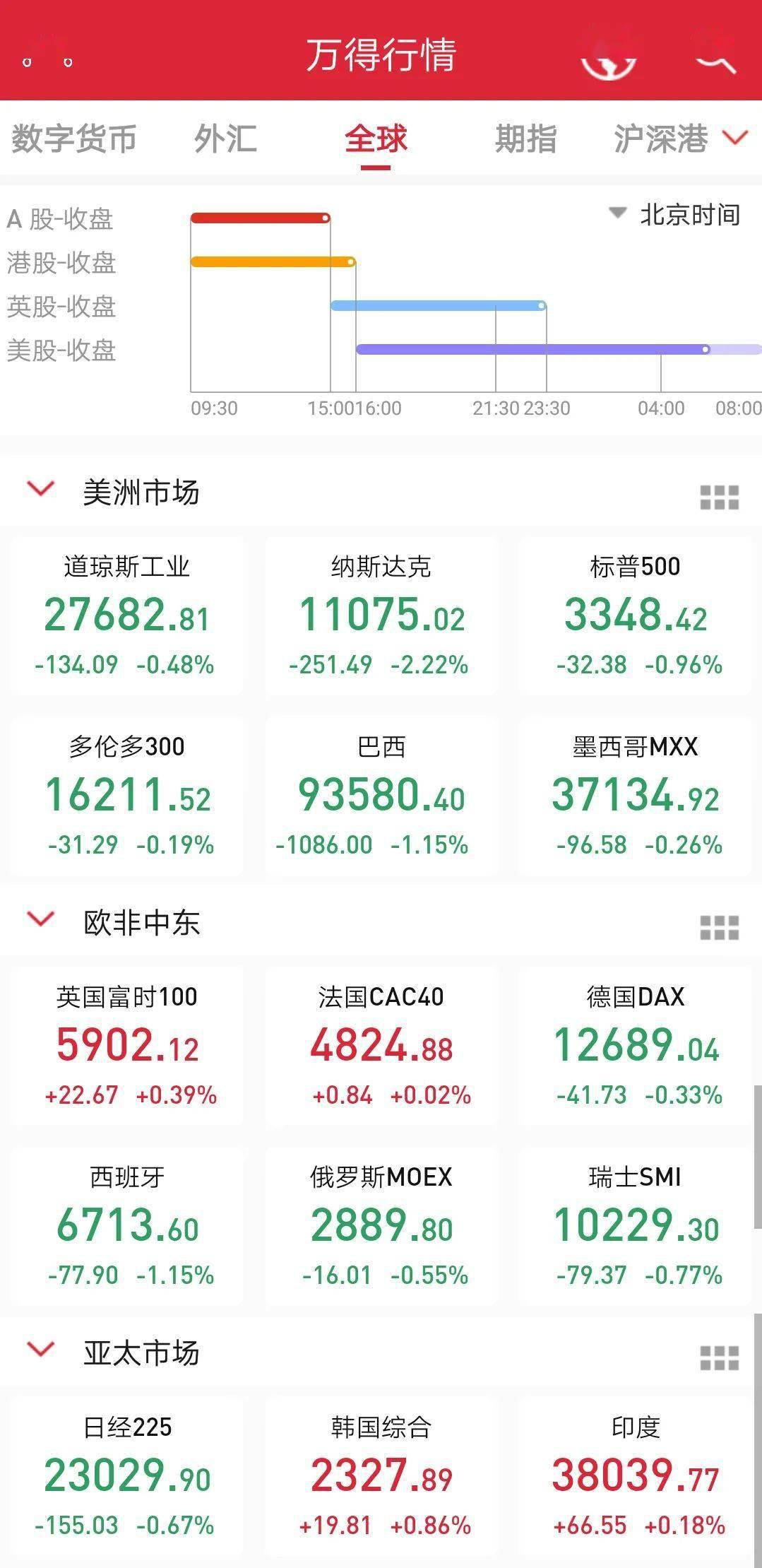 """全球市场""""打喷嚏"""",特斯拉先崩7%,油价重挫4%"""