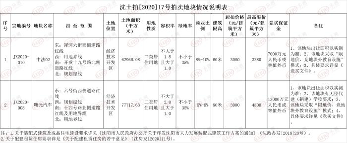 10月27日 位于沈阳经济开发区的两块中法