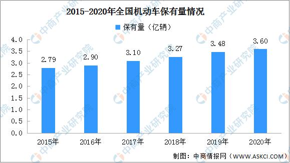 2020年中国汽车后市场产业规模分析与预测