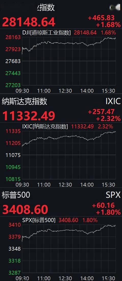 美股高开高走:道指升逾400点,科技、金融股普涨