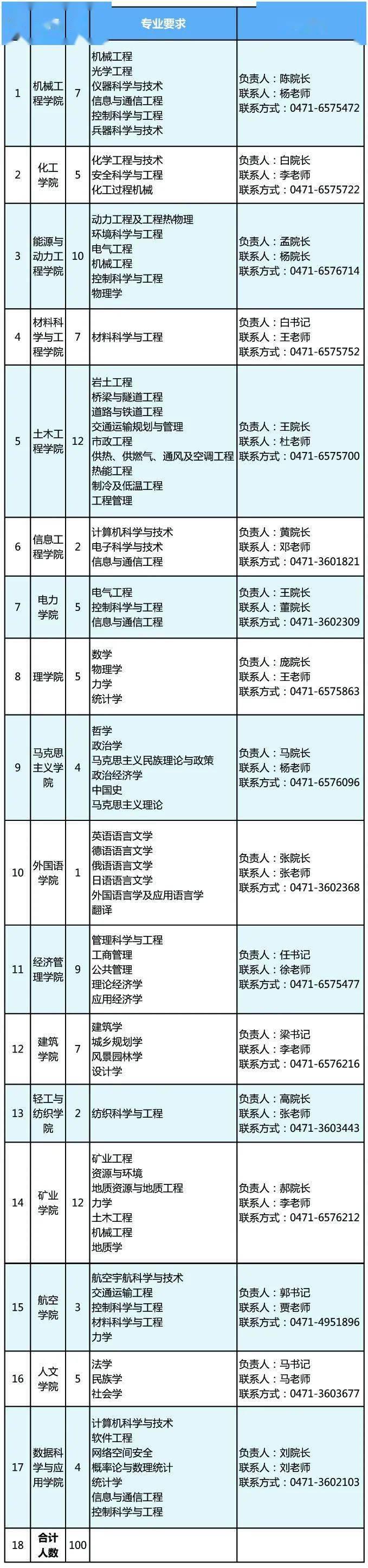 """内蒙古工业大学2020年""""视频云招聘"""",诚邀青年才俊报名参加!"""