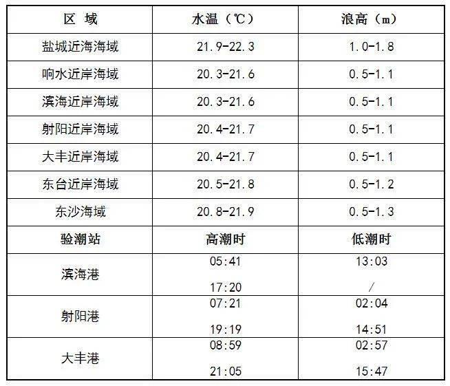 """""""OD体育"""" 10月14日盐都会海洋情况预报(图2)"""