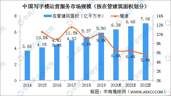 2020年中国办公运营服务业市场规模及进入壁垒分