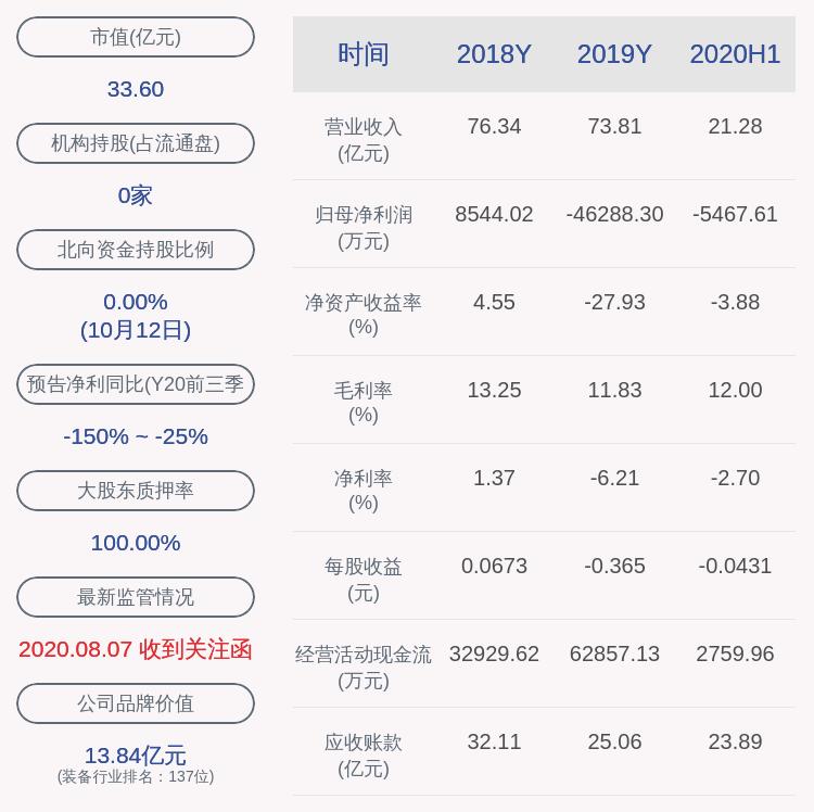 中超控股:控股股东中超集团延期购回3280万股,累计质押率99.44%