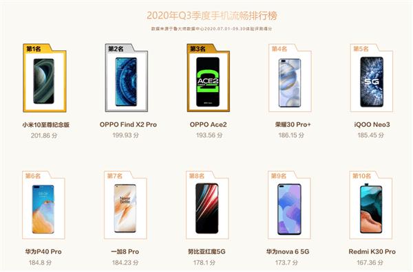 【榜单】鲁大师发布Q3手机流畅排行榜