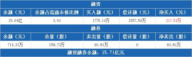 AVIC资本:连续4天融资净购买总额1078.36万元(10