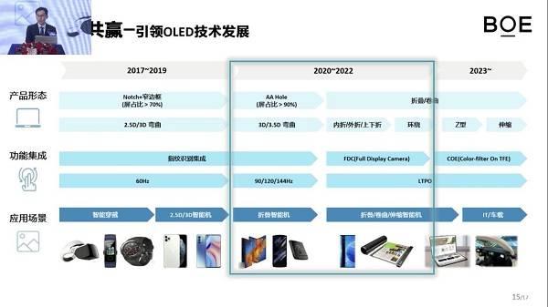首入iPhone供应链,京东方加快布局柔性OLED折叠屏