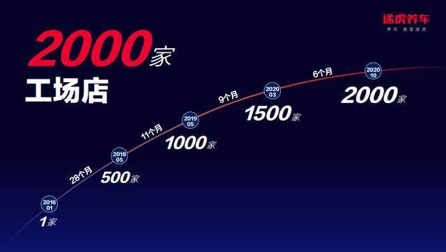 途虎宣布,旗下工场店规模在全国已经超过2000家