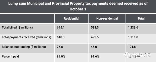 卡城今年地产税拖欠达$1.22亿